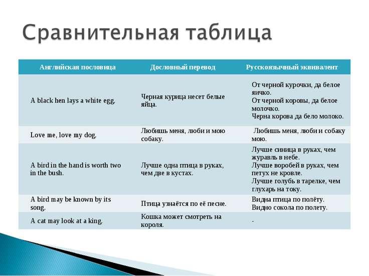 Английская пословица Дословный перевод Русскоязычный эквивалент A black hen l...