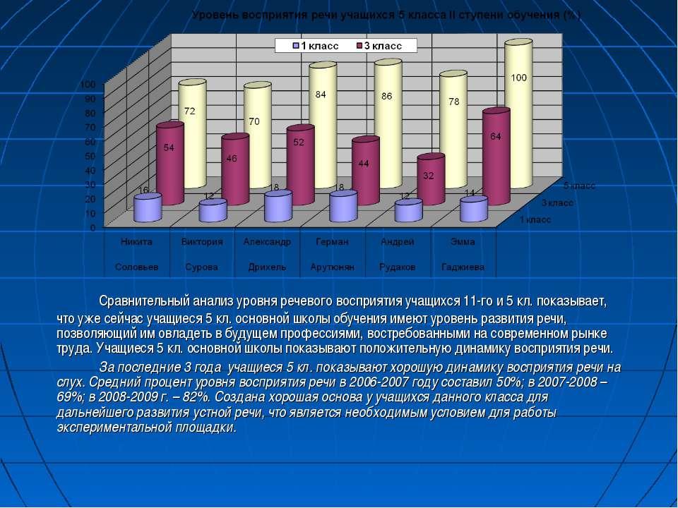 Сравнительный анализ уровня речевого восприятия учащихся 11-го и 5 кл. показы...