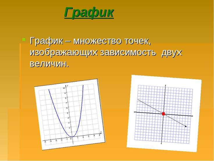 График График – множество точек, изображающих зависимость двух величин. .