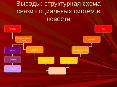 Выводы: структурная схема связи социальных систем в повести