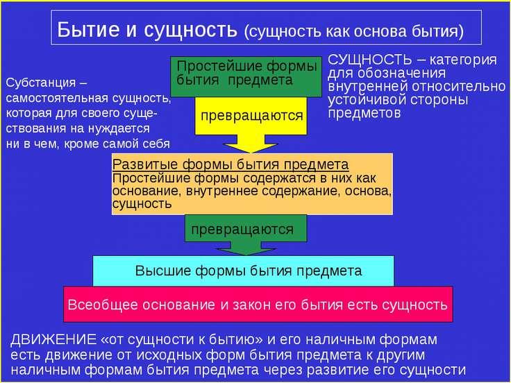Бытие и сущность (сущность как основа бытия) Простейшие формы бытия предмета ...