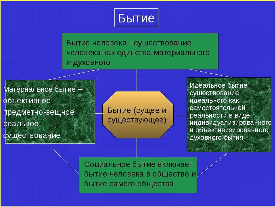 Бытие Бытие (сущее и существующее) Материальное бытие – объективное, предметн...
