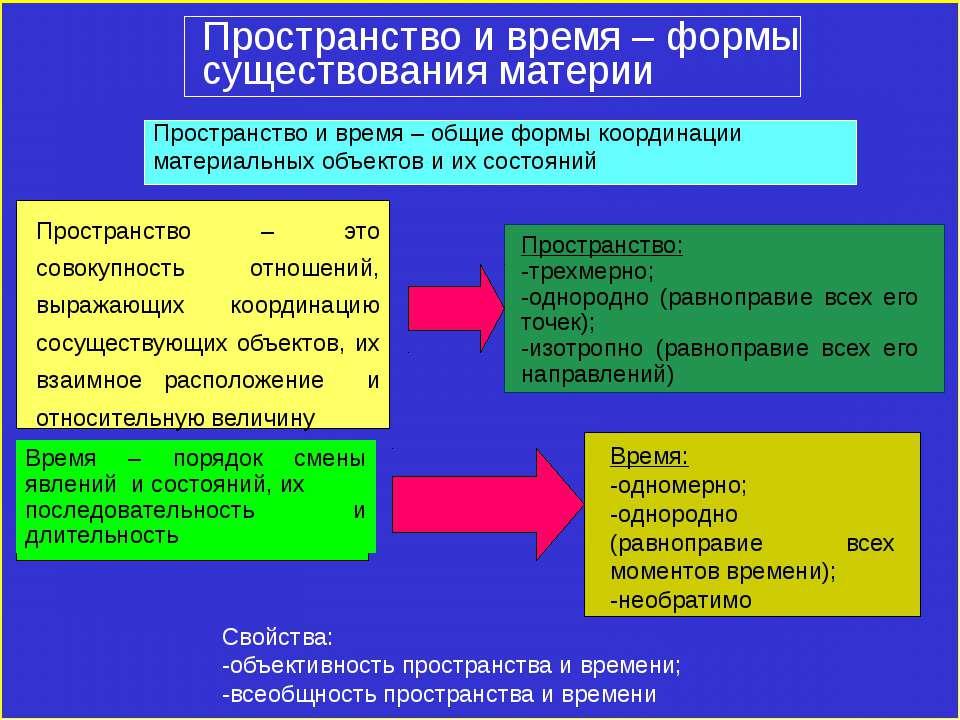 Пространство и время – формы существования материи Пространство и время – общ...