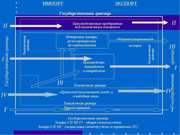 ИМПОРТ ЭКСПОРТ Производство, переработка и потребление Импортные товары, реэк...