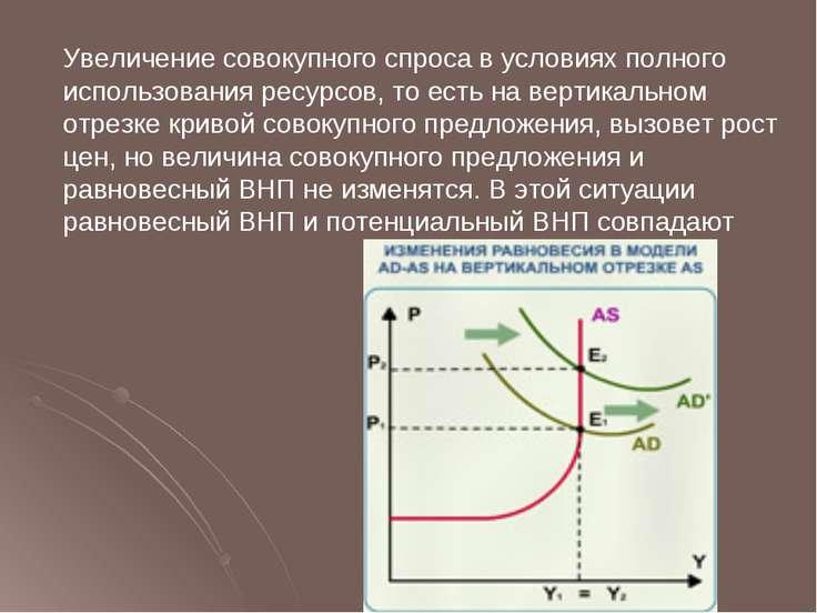 Увеличение совокупного спроса в условиях полного использования ресурсов, то е...