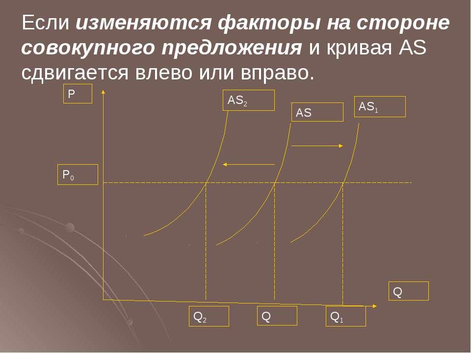 Если изменяются факторы на стороне совокупного предложения и кривая AS сдвига...