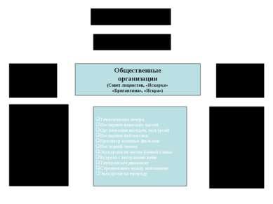 Уроки Классные часы Выставки рисунков Посещение музеев Написание сочинений Кл...