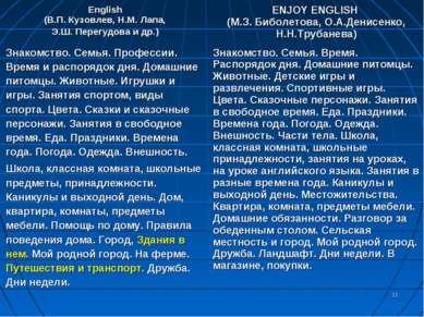 * English (В.П. Кузовлев, Н.М. Лапа, Э.Ш. Перегудова и др.) ENJOY ENGLISH (М....