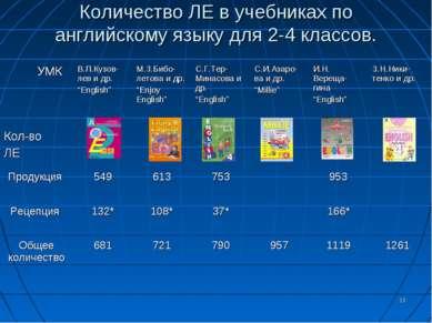 * Количество ЛЕ в учебниках по английскому языку для 2-4 классов. УМК Кол-во ...