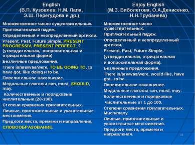 * English (В.П. Кузовлев, Н.М. Лапа, Э.Ш. Перегудова и др.) Enjoy Еnglish (М....