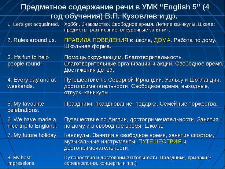 """* Предметное содержание речи в УМК """"English 5"""" (4 год обучения) В.П. Кузовлев..."""