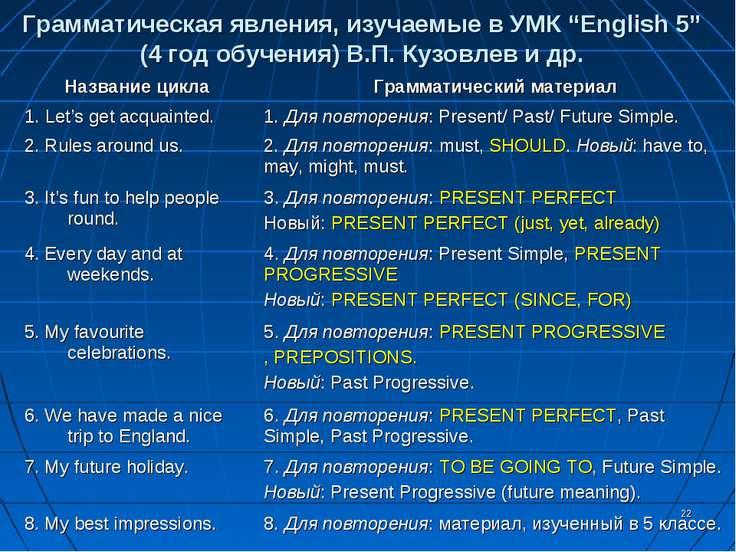 """* Грамматическая явления, изучаемые в УМК """"English 5"""" (4 год обучения) В.П. К..."""