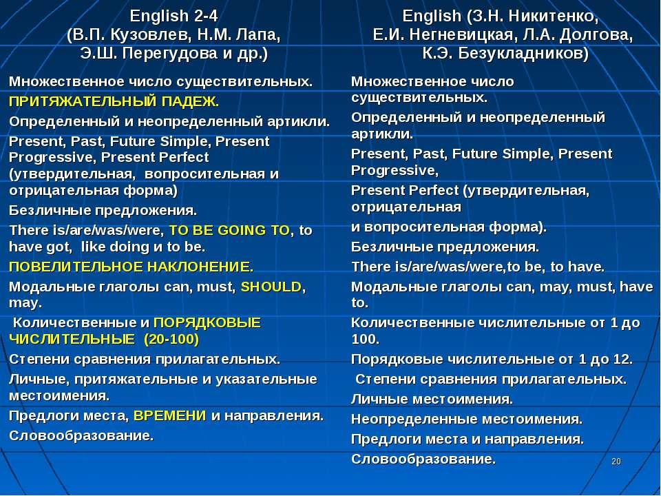* English 2-4 (В.П. Кузовлев, Н.М. Лапа, Э.Ш. Перегудова и др.) English (З.Н....