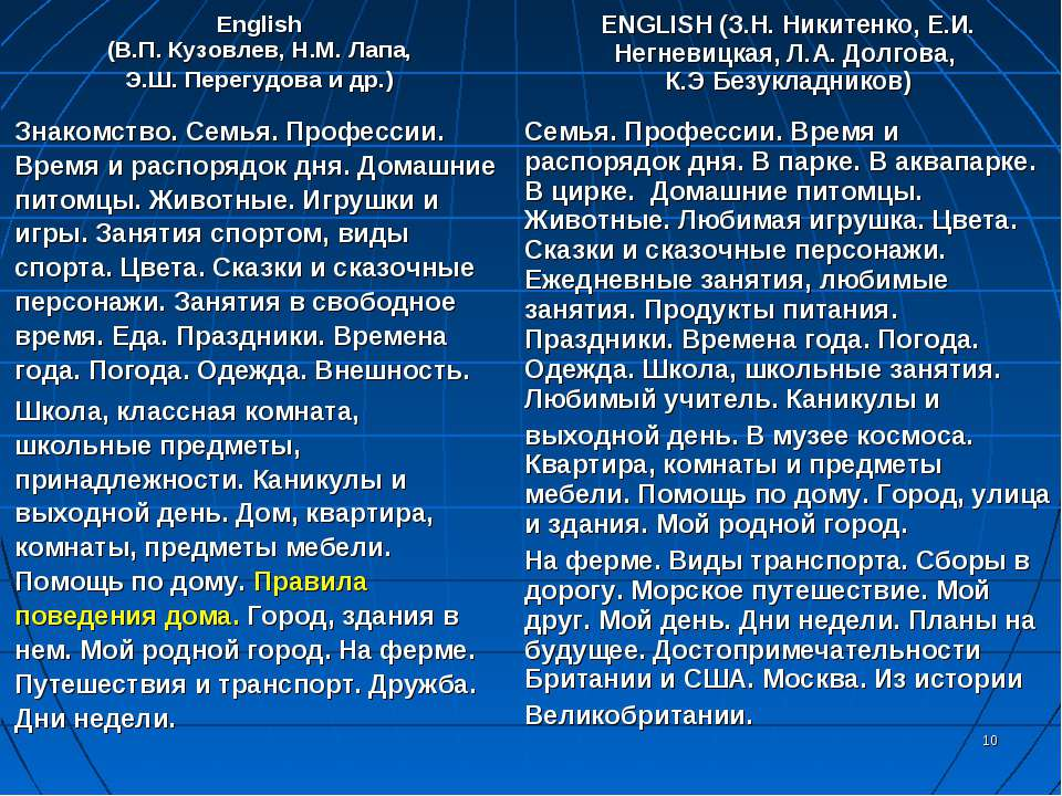 * English (В.П. Кузовлев, Н.М. Лапа, Э.Ш. Перегудова и др.) ENGLISH (З.Н. Ник...
