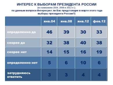 ИНТЕРЕС К ВЫБОРАМ ПРЕЗИДЕНТА РОССИИ (по кампаниям 2004, 2008 и 2012 гг.); по ...