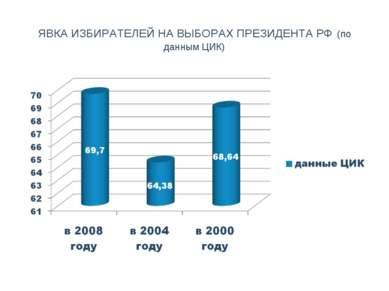 ЯВКА ИЗБИРАТЕЛЕЙ НА ВЫБОРАХ ПРЕЗИДЕНТА РФ (по данным ЦИК)