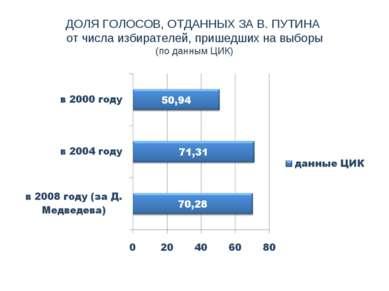 ДОЛЯ ГОЛОСОВ, ОТДАННЫХ ЗА В. ПУТИНА от числа избирателей, пришедших на выборы...