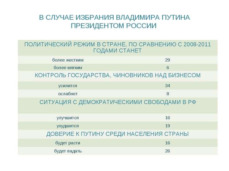 В СЛУЧАЕ ИЗБРАНИЯ ВЛАДИМИРА ПУТИНА ПРЕЗИДЕНТОМ РОССИИ ПОЛИТИЧЕСКИЙ РЕЖИМ В СТ...