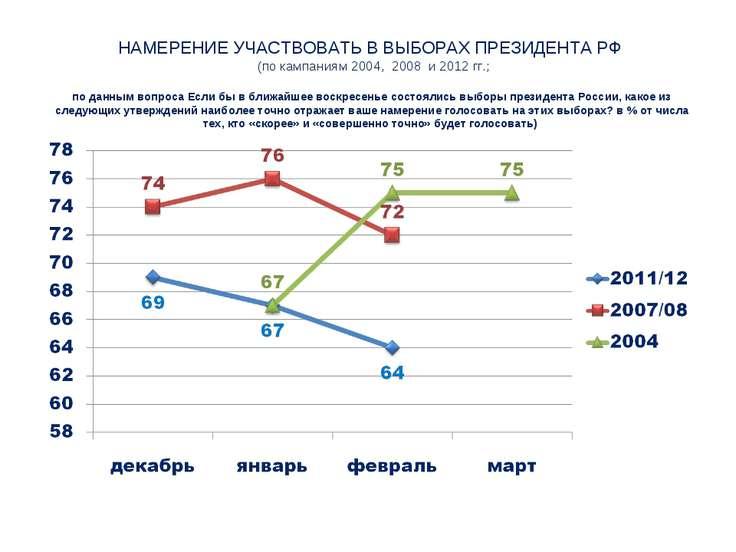 НАМЕРЕНИЕ УЧАСТВОВАТЬ В ВЫБОРАХ ПРЕЗИДЕНТА РФ (по кампаниям 2004, 2008 и 2012...