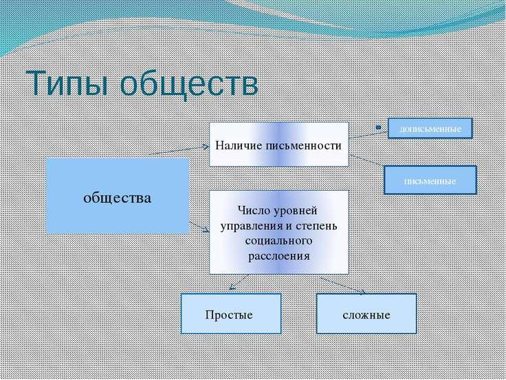 Типы обществ общества Наличие письменности Число уровней управления и степень...