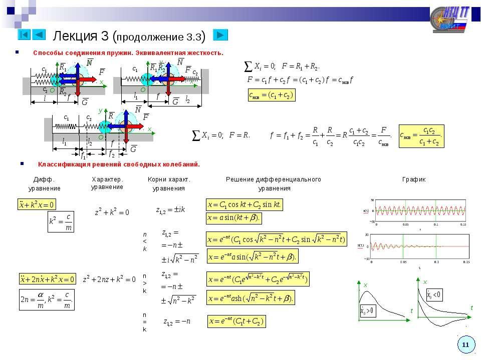 Лекция 3 (продолжение 3.3) Классификация решений свободных колебаний. Способы...