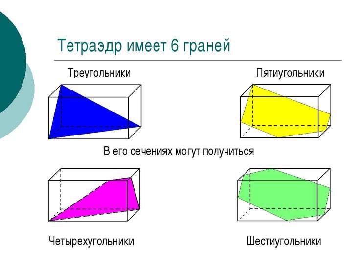 В его сечениях могут получиться Тетраэдр имеет 6 граней