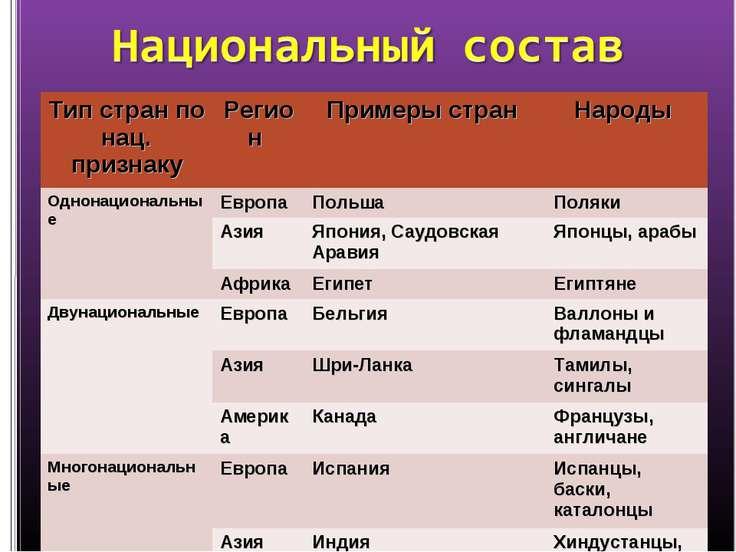 Тип стран по нац. признаку Регион Примеры стран Народы Однонациональные Европ...