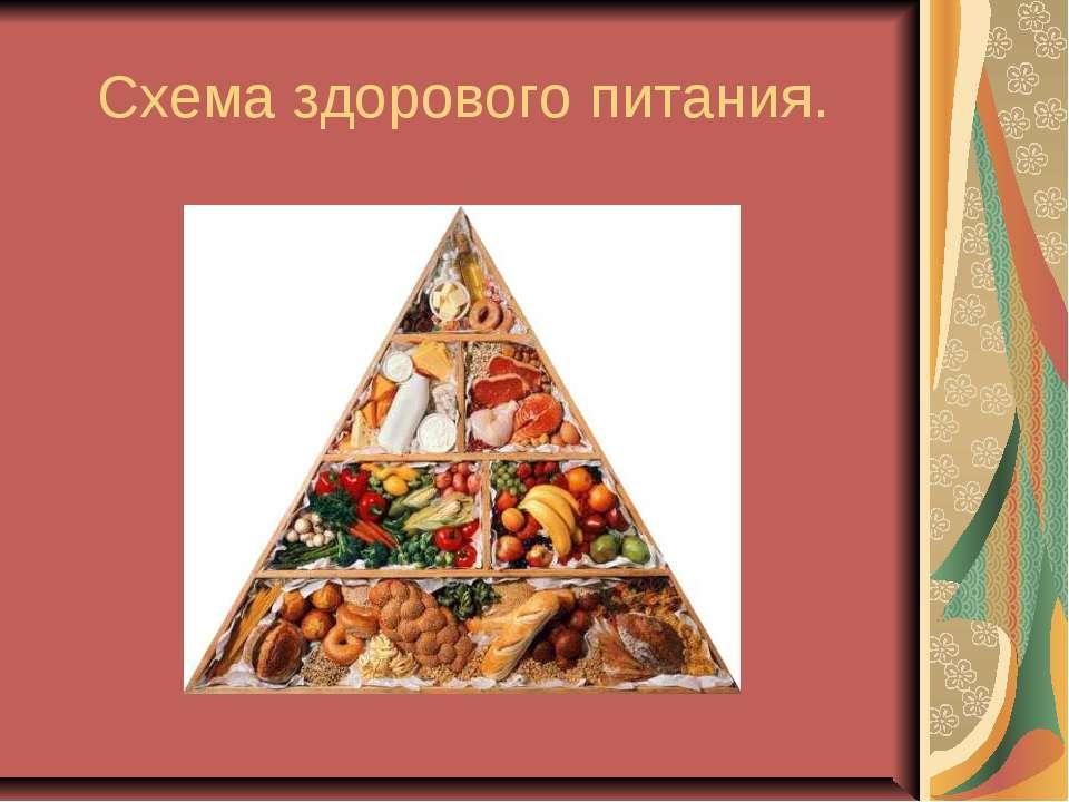 Схема здорового питания.