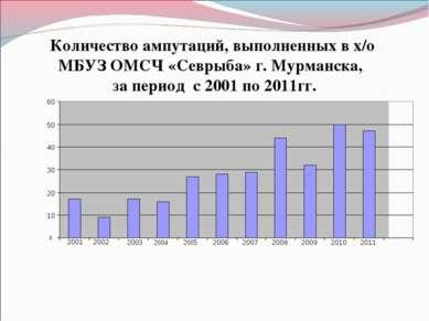 Количество ампутаций, выполненных в х/о МБУЗ ОМСЧ «Севрыба» г. Мурманска, за ...