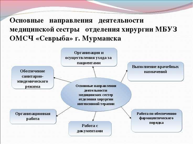Основные направления деятельности медицинской сестры отделения хирургии МБУЗ ...