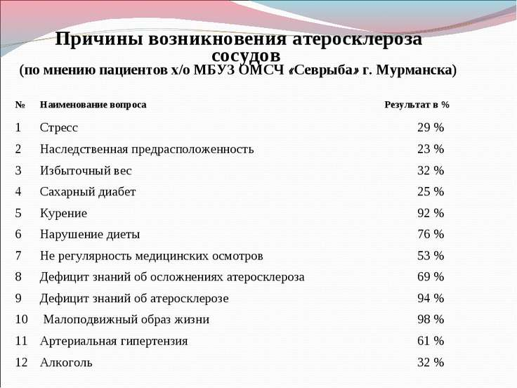 Причины возникновения атеросклероза сосудов (по мнению пациентов х/о МБУЗ ОМС...