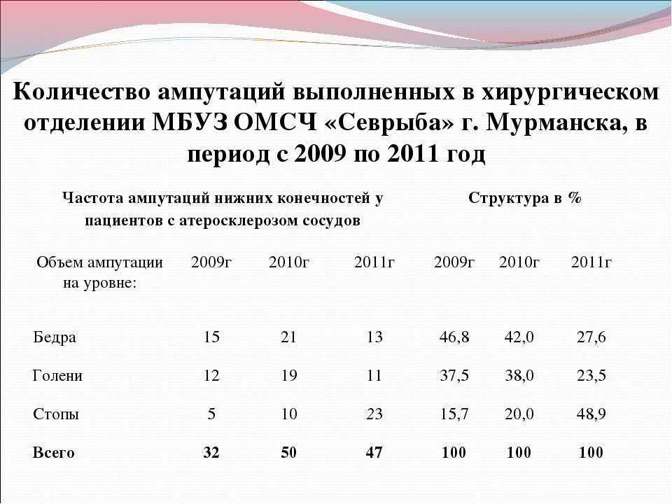 Количество ампутаций выполненных в хирургическом отделении МБУЗ ОМСЧ «Севрыба...