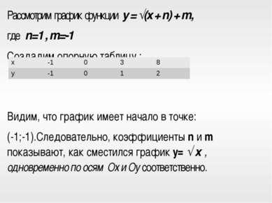 Рассмотрим график функции y = √(x + n) + m, где n=1 , m=-1 Создадим опорную т...