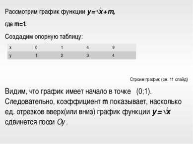 Рассмотрим график функции y = √x + m, где m = 1. Создадим опорную таблицу: Ст...