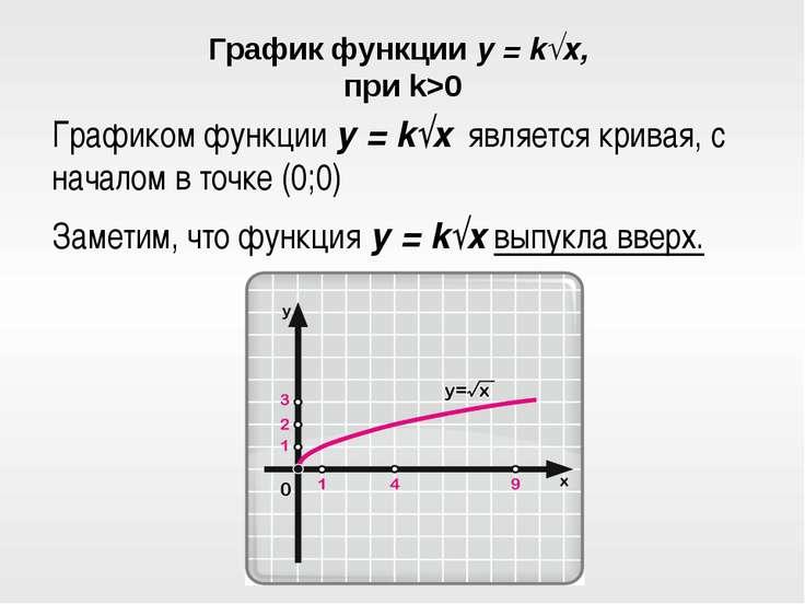 График функции y = k√x, при k>0 Графиком функции y = k√x является кривая, с н...