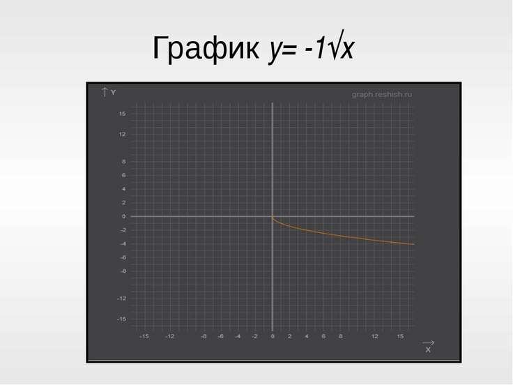 График y= -1√x