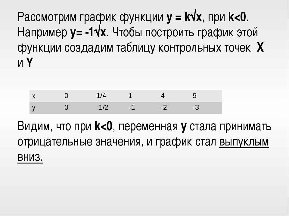 Рассмотрим график функции y = k√x, при k