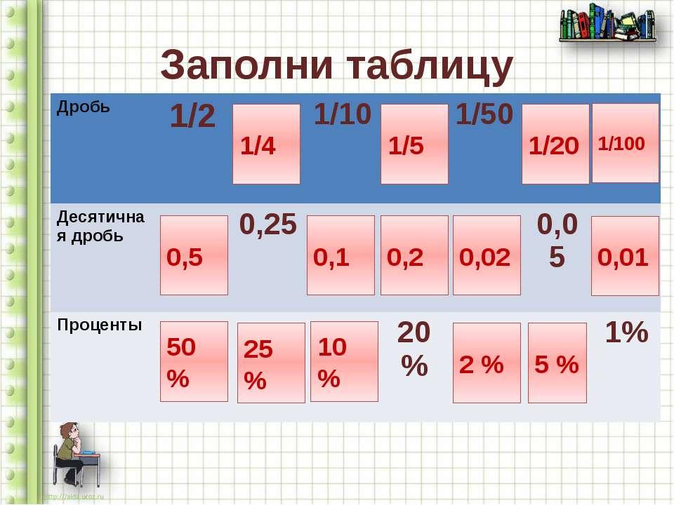 Заполни таблицу 0,5 50 % 1/4 25 % 0,1 10 % 0,2 1/5 0,02 2 % 5 % 1/20 0,01 1/1...
