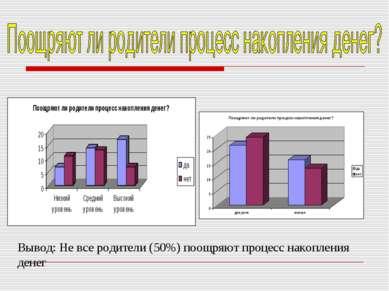 Вывод: Не все родители (50%) поощряют процесс накопления денег