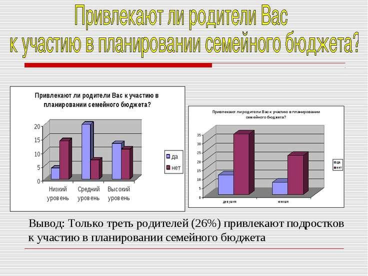 Вывод: Только треть родителей (26%) привлекают подростков к участию в планиро...