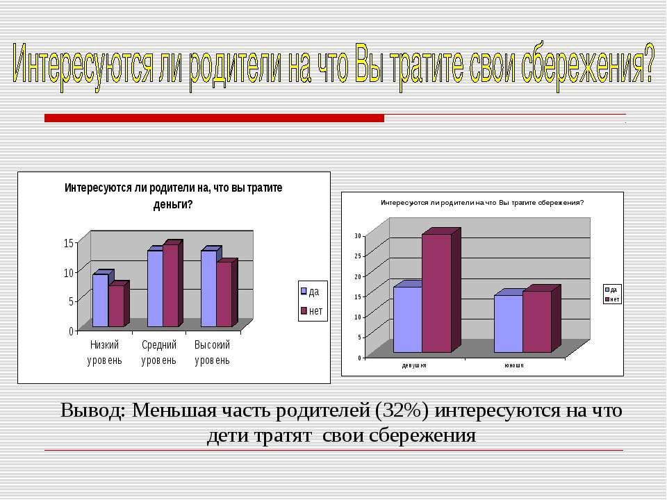 Вывод: Меньшая часть родителей (32%) интересуются на что дети тратят свои сбе...