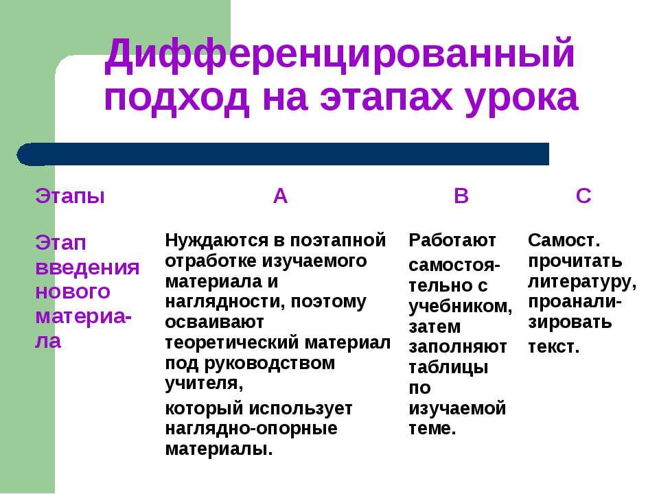 Дифференцированный подход на этапах урока