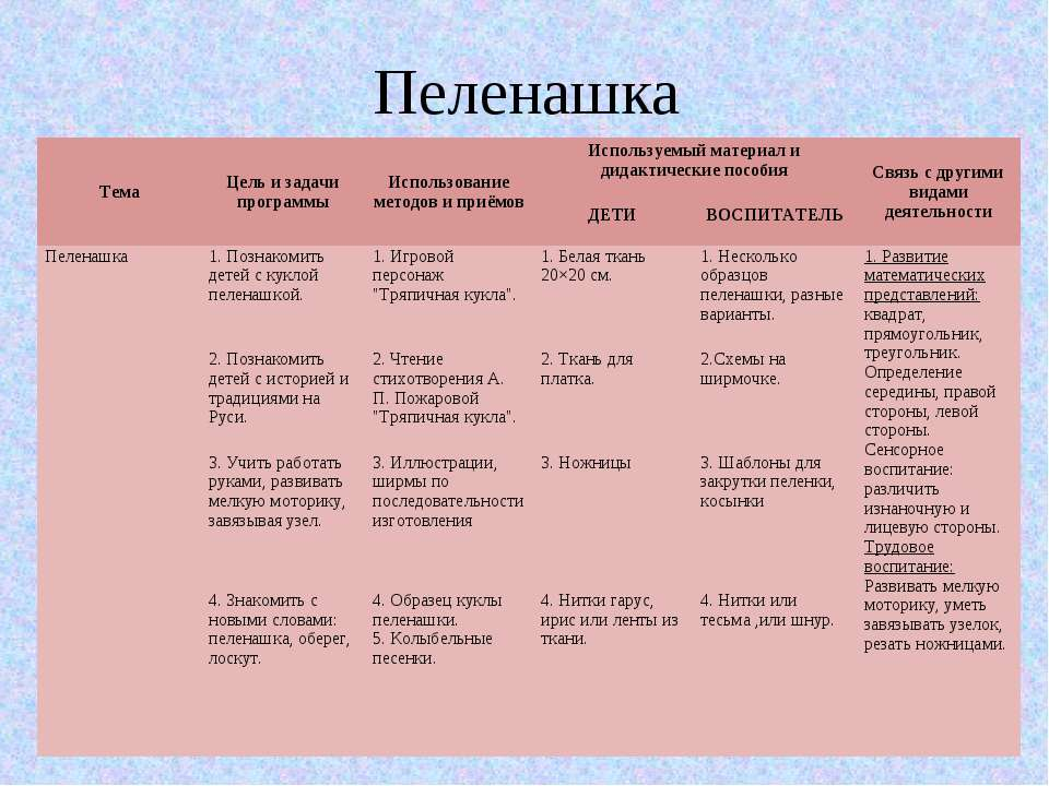 Пеленашка Тема Цель и задачи программы Использование методов и приёмов Исполь...