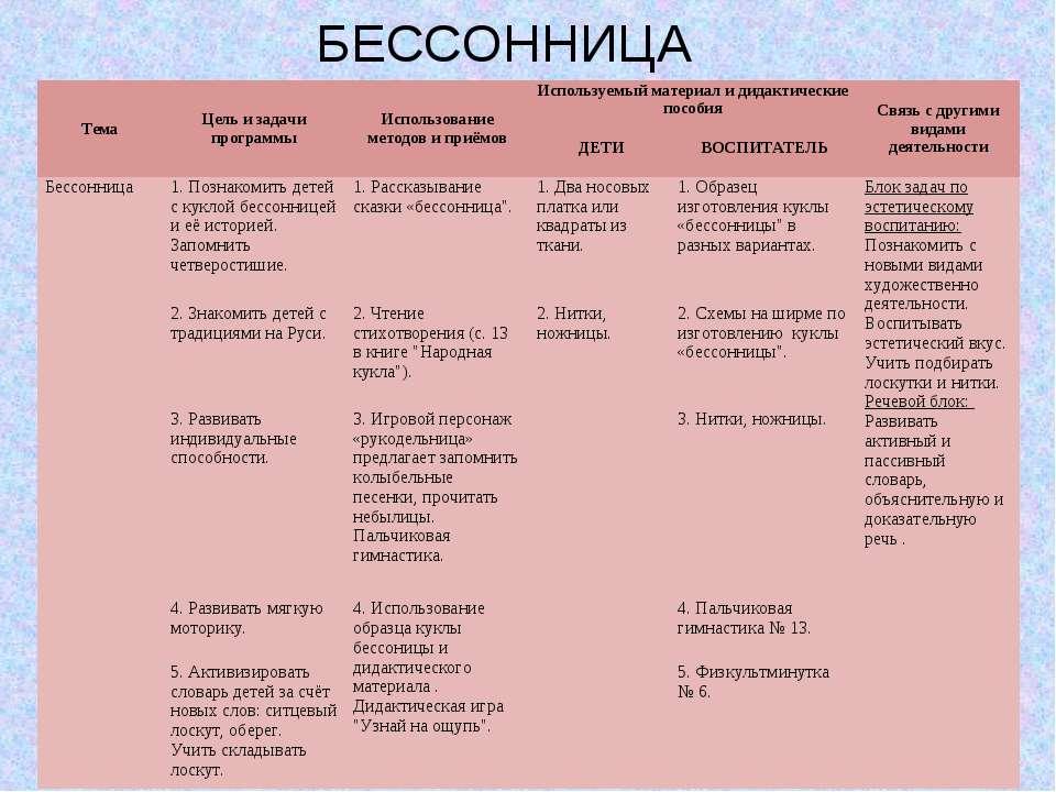 БЕССОННИЦА Тема Цель и задачи программы Использование методов и приёмов Испол...