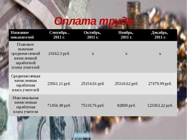 Оплата труда Название показателей Сентябрь , 2011 г. Октябрь, 2011 г. Ноябрь,...