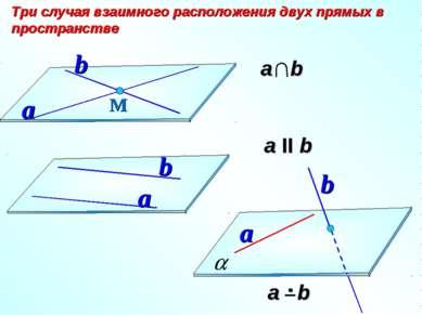 а II b Три случая взаимного расположения двух прямых в пространстве М a b a b...
