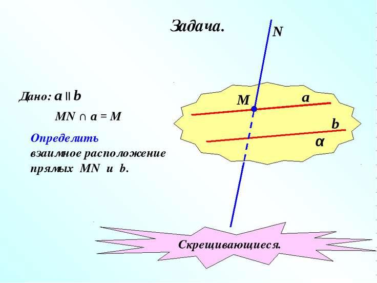 Задача. α a b М N Дано: a || b MN ∩ a = M Определить взаимное расположение пр...