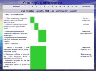 Календарный план проекта Мероприятия 09 10 11 12 01 02 03 04 05 06 07 08 Испо...