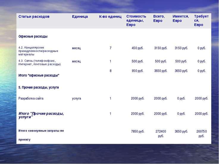 Статьи расходов Единица К-во единиц Стоимость единицы, Евро Всего, Евро Имее...