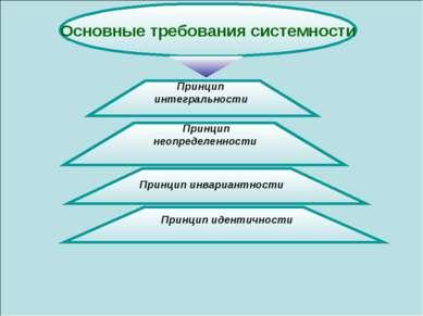 Основные требования системности Принцип интегральности Принцип неопределеннос...